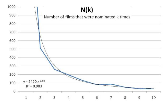 The Number of Films that were nominated for an Oscar